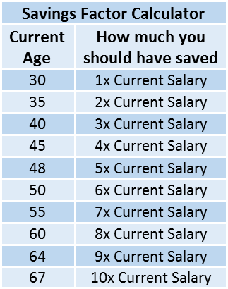 How much do you need in retirement: What is your number and why that